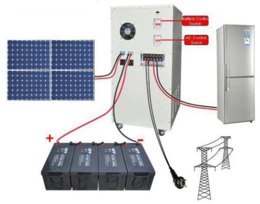 Jual Solar Power System Murah di surabaya